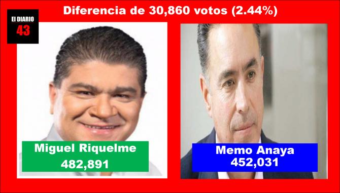 MIGUEL RIQUELME; GOBERNADOR DE COAHUILA…