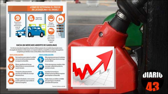 Los estados donde la gasolina Premium cuesta 20 pesos…
