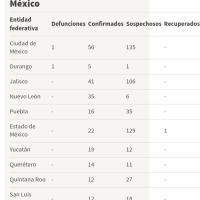Mapa y casos de coronavirus en México por estado
